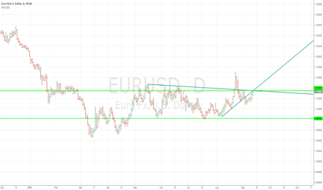 EURUSD: EURUSD short idea
