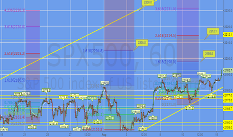SPX500: $SPX: Price Targets