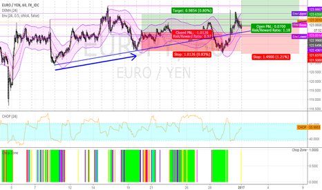 EURJPY: long EURJPY @ 1h @ trading capability for this 1st week `17