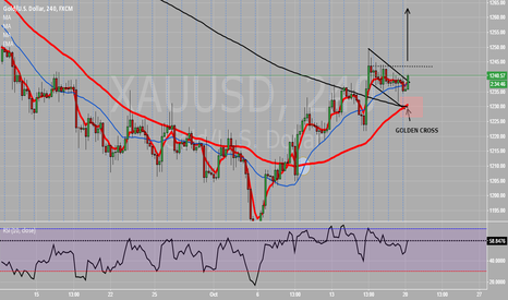"XAUUSD: ""The Golden Cross"" finally crossed."
