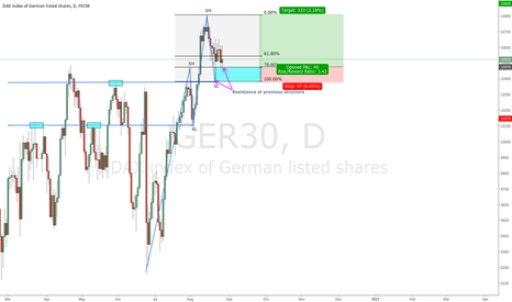 GER30: Ger30 Long Set Up