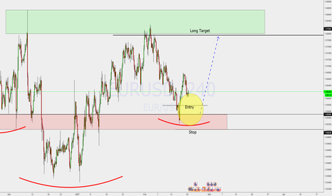 EURUSD: BIG H&S AND RIGHT SHOULDER