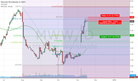 MWW: 78.6 bearish fib as entry for MWW into 38.2TP