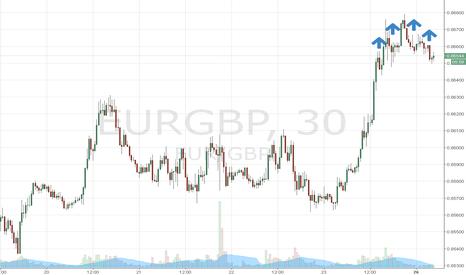 EURGBP: Тренд продолжается!!!!!!!