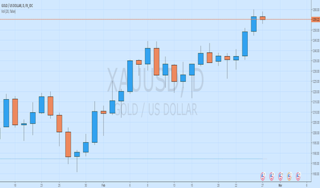 XAUUSD: Gold is Old!!
