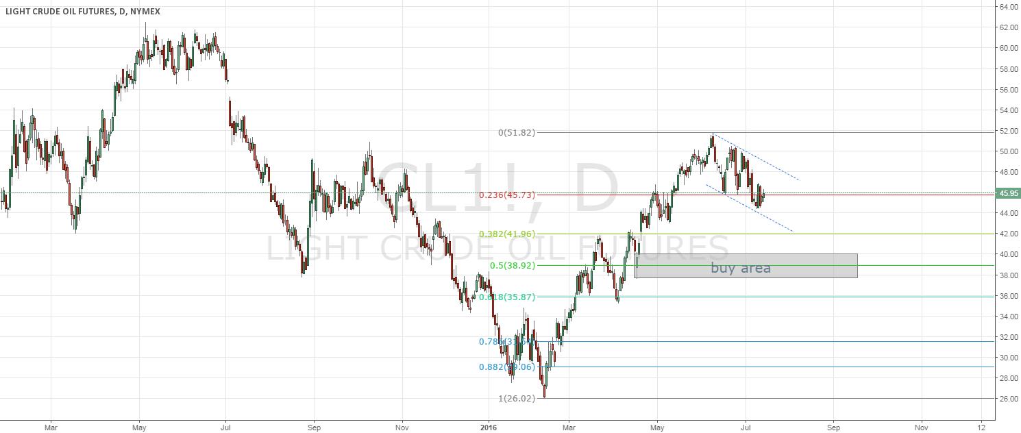 OIL - wait for long positions