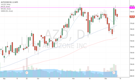AZO: Get in the Zone