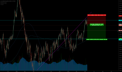 USDCAD: looking for short side on cad this week.