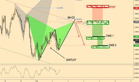 EURNZD: Bearish Gatley pattern formation 60min EURNZD