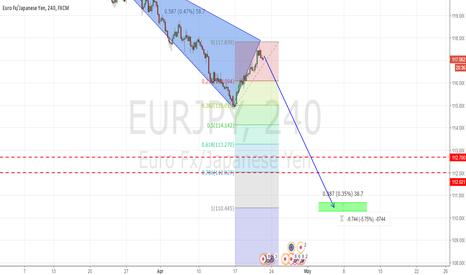 EURJPY: big reversal on eurjpy