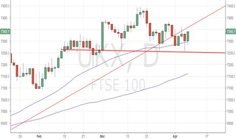 UKX: FTSE100 – Daily close above 7360 would be bullish