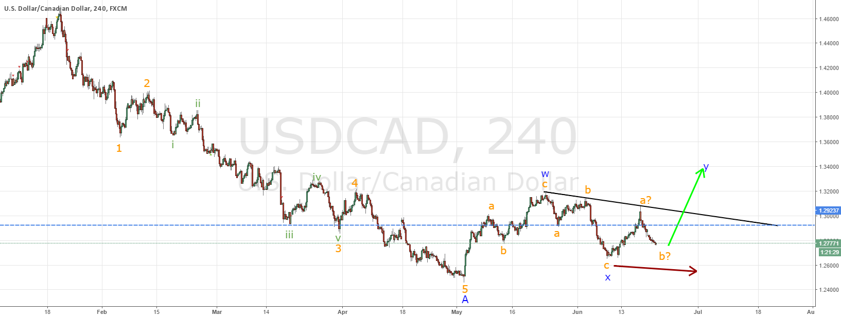 USDCAD setting up for impulse higher