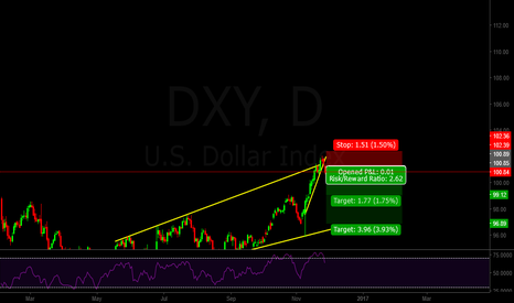 DXY: Dollar index short after break of structure