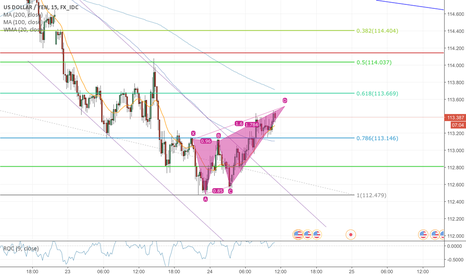 USDJPY: usdjpy setting up a short