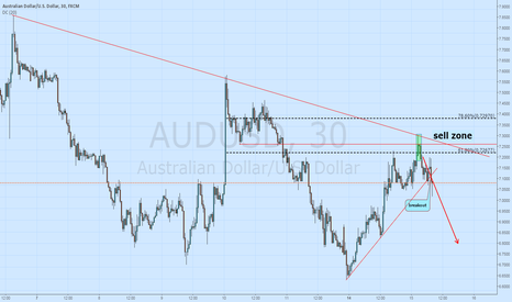 AUDUSD: aud usd sell signal