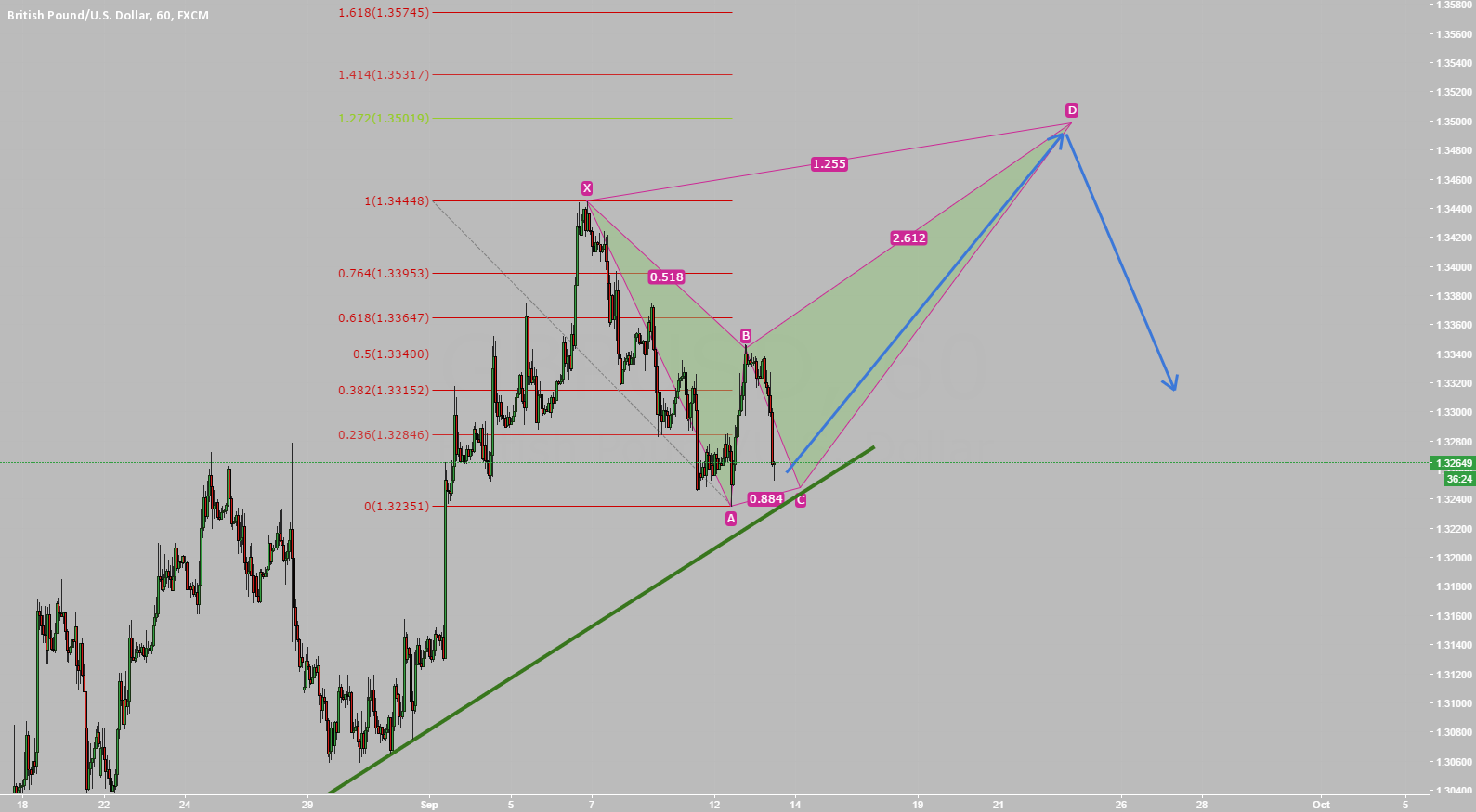GBP/USD Bearish Bat Pattern