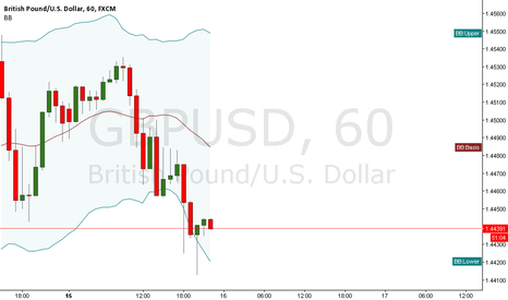 GBPUSD: GBP/USD Buy Setup