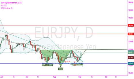 EURJPY: EJ daily inverted H N S