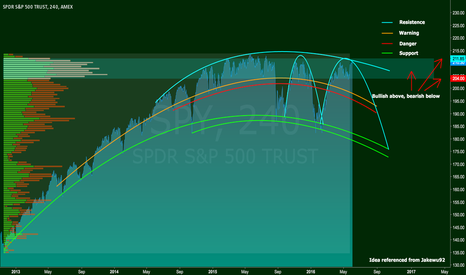 SPY: S&P 500 [Updated]
