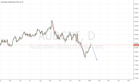 AUDCHF: Swing trade on AUD CHF - Short