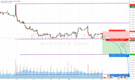 EURUSD: Евро может пробить чашку