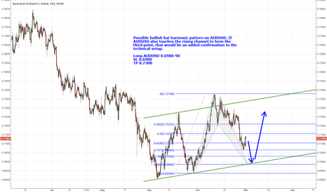 AUDUSD: AUDUSD bullish bat & rising channel