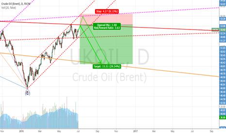 UKOIL: Short Brent (UKOIL) from 52.5