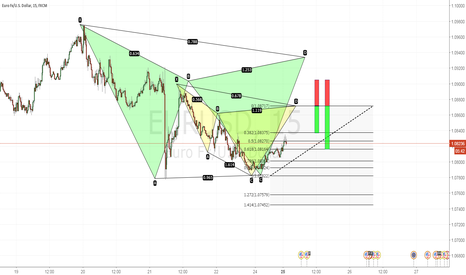 EURUSD: Bearish Cypher & Bearish Gartley Pattern