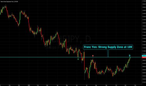 CHFJPY: Franc Yen: Strong Supply Zone at 109