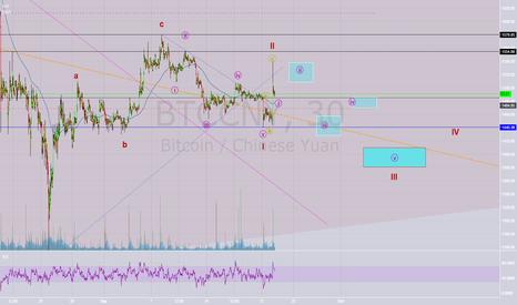 BTCCNY: BTC drop 2 incoming (largest one)