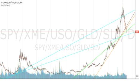 SPY/XME/USO/GLD/SLV: Overvalued/Undervalued Ratio 4/20/2016