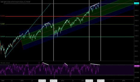 SPX500: A cyclical look at the SPX trend channel