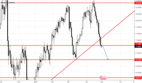 XAGUSD: silver sell Opportunity