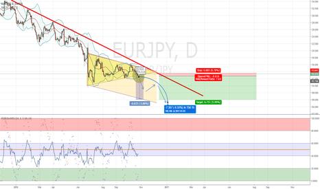 EURJPY: EURJPY Bearish symmetric triangle strategy