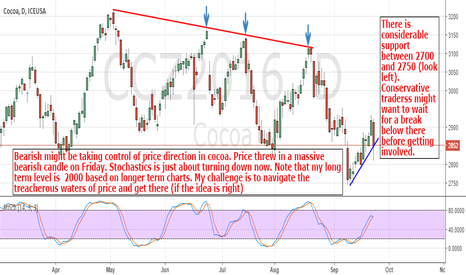 CCZ2016: Cocoa: Looking For More Downside