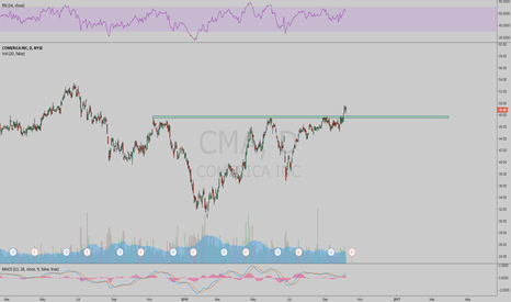 CMA: One more financial breakout