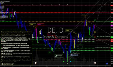 DE: DE Deere & Co  earnings tomorrow bmo