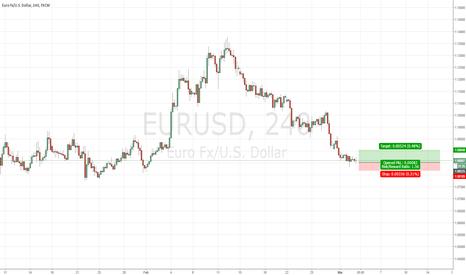 EURUSD: Trade Alert # 4 Buy EURUSD
