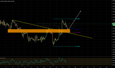 GBPUSD: potential buying opportunity