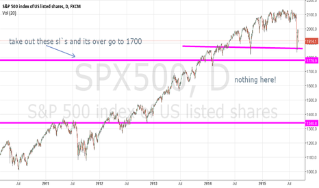 SPX500: funny graph