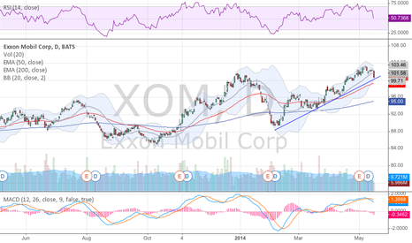 XOM: Time for a fuel stop?