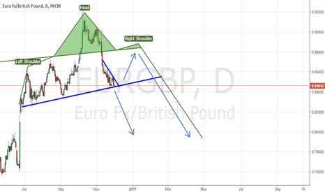 EURGBP: eurgbp key support/potential head/shoulders