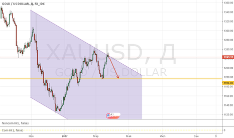 XAUUSD: Продажа золота!