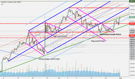 XAUUSD: Gold, long way up to go