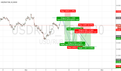 USDRUB_TOM: USD/RUB TOD