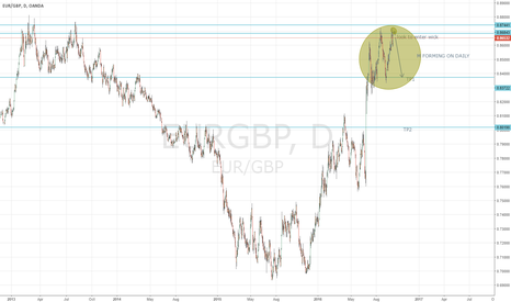 EURGBP: EURGBP FORMING M ON DAILY 600 PIP TRADE