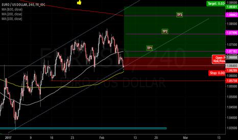 EURUSD: EURUSD Long (High probability trade)