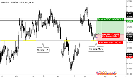 AUDUSD: Pin bar pattern on key support