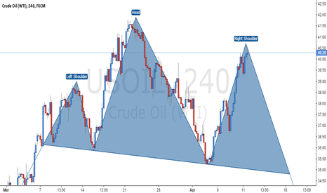 USOIL: Crude Oil - Head and Shoulders