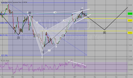 AUDJPY: Correction Wave B, 78.6% fib, Bear divergence/pattern